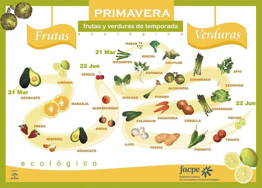 Frutas y verduras en Primavera